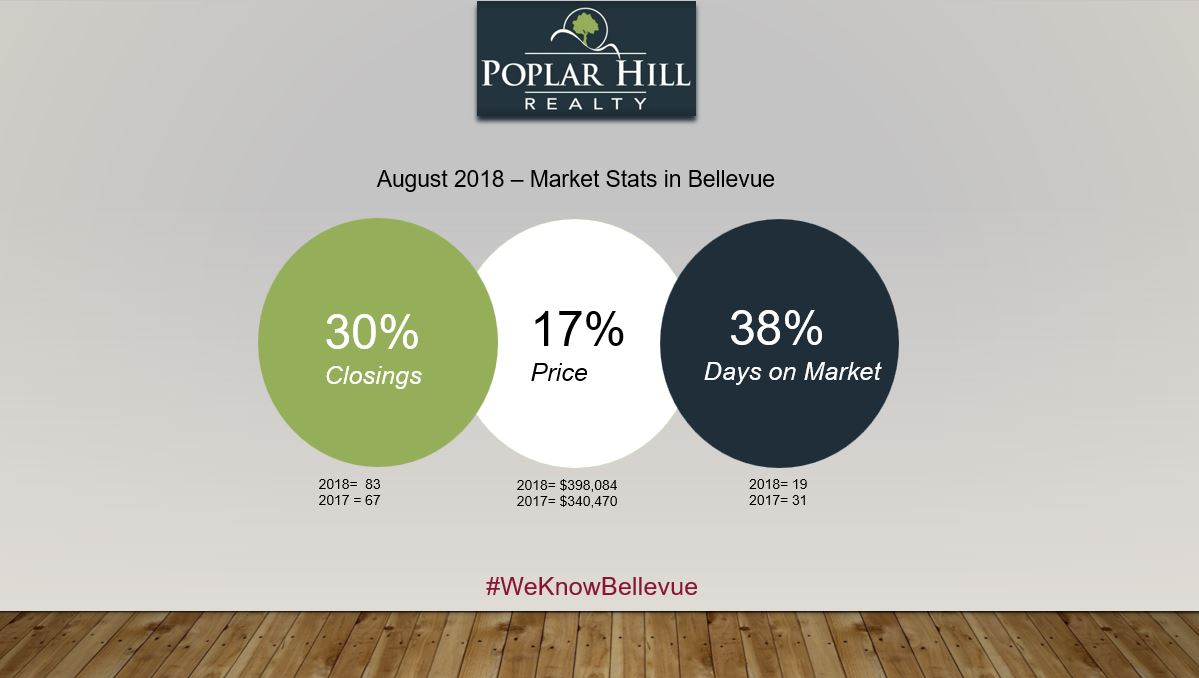 Bellevue Residential Market Stats for August 2018
